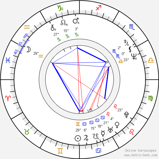 Daniel Fikejz birth chart, biography, wikipedia 2018, 2019
