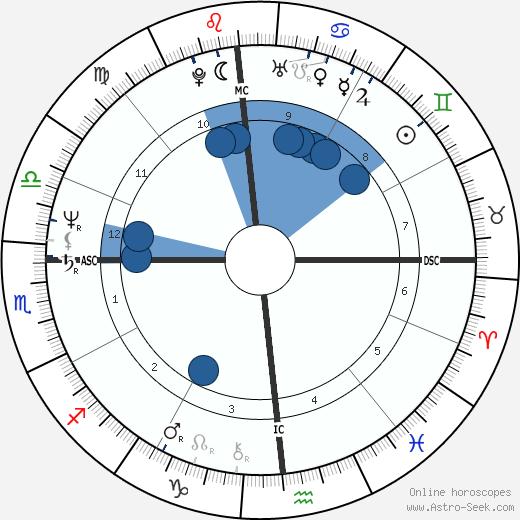 Dennis Blair wikipedia, horoscope, astrology, instagram
