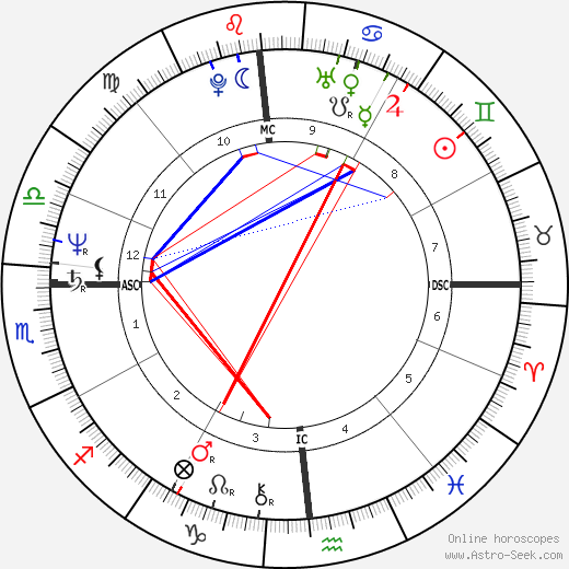 Dennis Blair astro natal birth chart, Dennis Blair horoscope, astrology