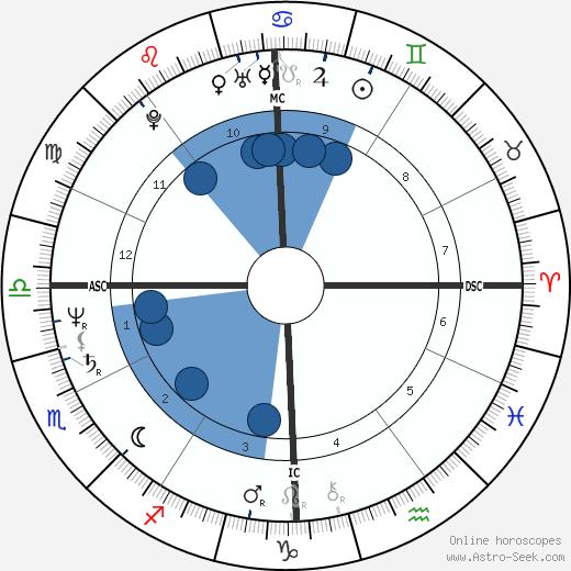 Francesco Rutelli wikipedia, horoscope, astrology, instagram