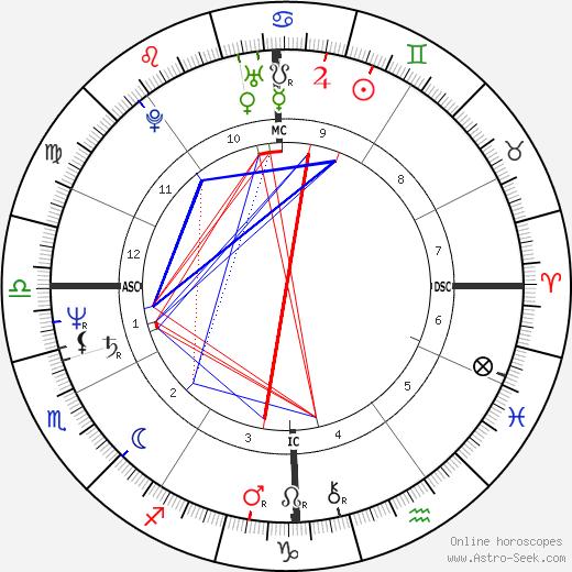Francesco Rutelli astro natal birth chart, Francesco Rutelli horoscope, astrology