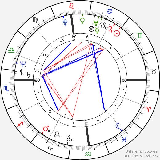 Freddie Prinze tema natale, oroscopo, Freddie Prinze oroscopi gratuiti, astrologia