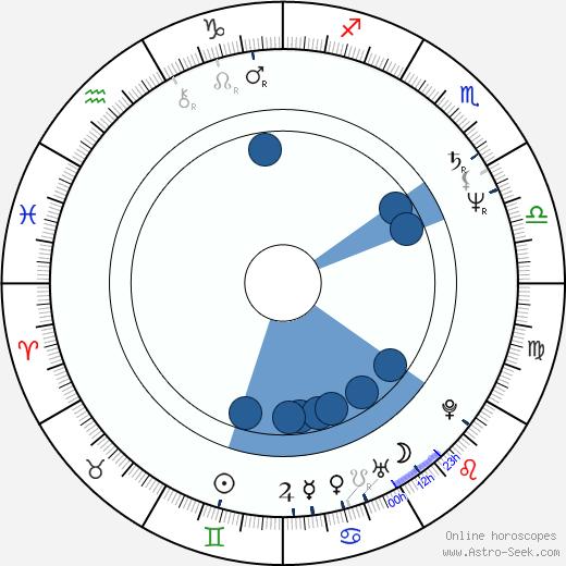 Fumi Dan wikipedia, horoscope, astrology, instagram