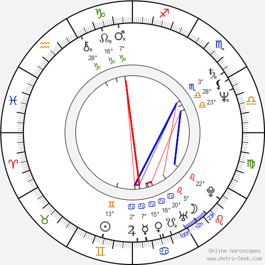 Fumi Dan birth chart, biography, wikipedia 2019, 2020