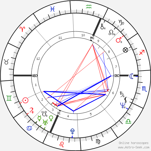 Gianna Nannini astro natal birth chart, Gianna Nannini horoscope, astrology