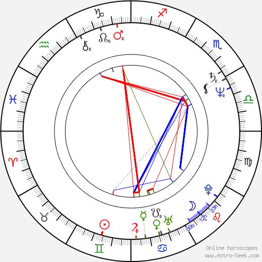 Haluk Bilginer astro natal birth chart, Haluk Bilginer horoscope, astrology