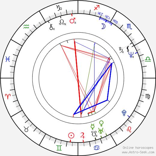 Jackie Kong birth chart, Jackie Kong astro natal horoscope, astrology