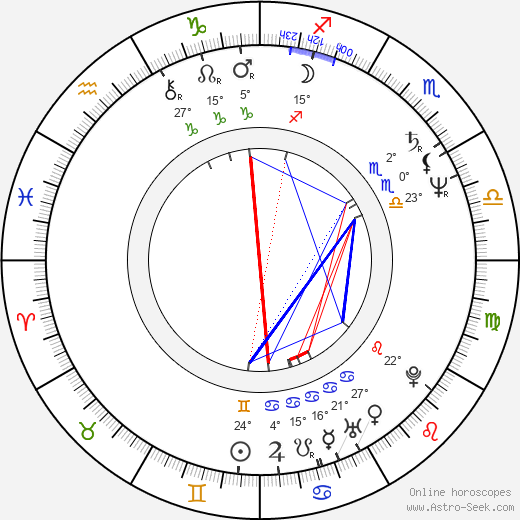 James Belushi birth chart, biography, wikipedia 2019, 2020