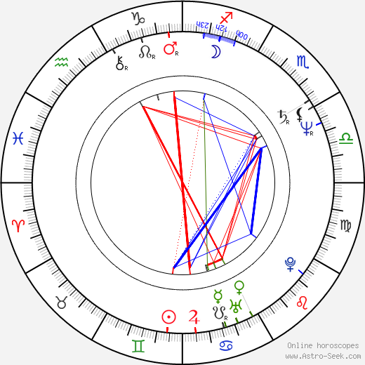 James Belushi astro natal birth chart, James Belushi horoscope, astrology