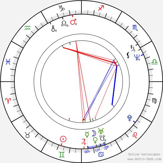 Jana Riháková-Dolanská astro natal birth chart, Jana Riháková-Dolanská horoscope, astrology