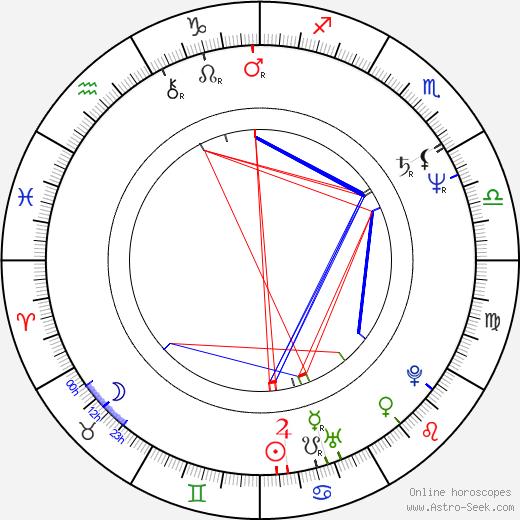 John Huckert день рождения гороскоп, John Huckert Натальная карта онлайн
