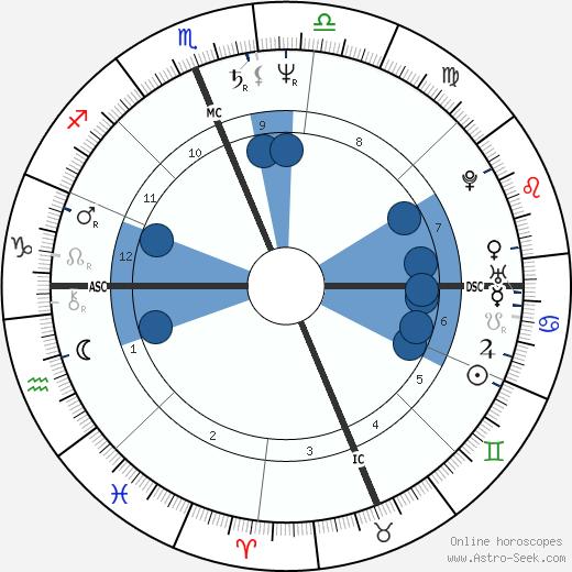 Johnnie LeMaster wikipedia, horoscope, astrology, instagram