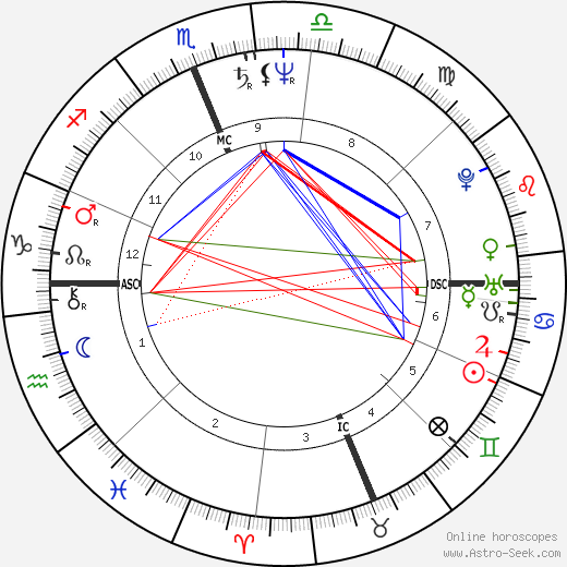 Johnnie LeMaster tema natale, oroscopo, Johnnie LeMaster oroscopi gratuiti, astrologia
