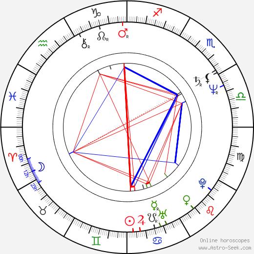 Lina Romay birth chart, Lina Romay astro natal horoscope, astrology