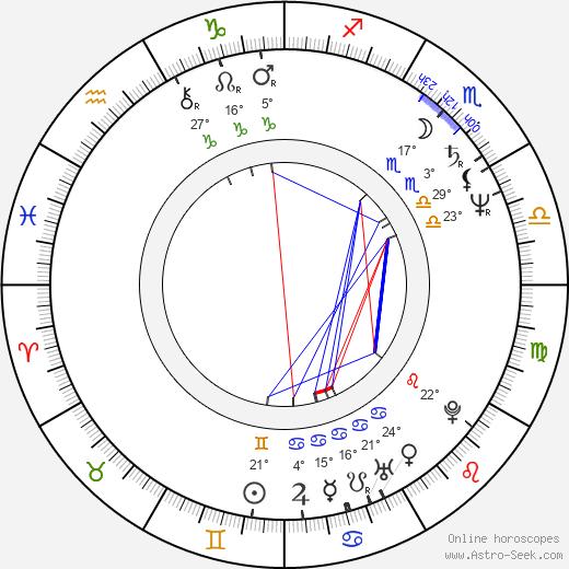 Marcin Tronski birth chart, biography, wikipedia 2020, 2021