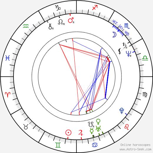 Marcin Tronski birth chart, Marcin Tronski astro natal horoscope, astrology