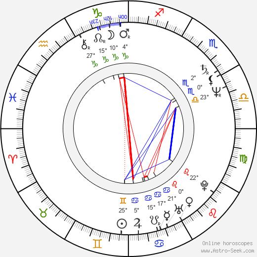 Mark Linn-Baker birth chart, biography, wikipedia 2018, 2019