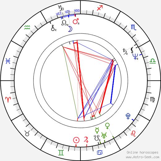 Mark Linn-Baker astro natal birth chart, Mark Linn-Baker horoscope, astrology