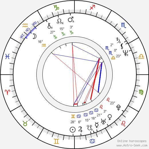 Miles O'Keeffe birth chart, biography, wikipedia 2019, 2020
