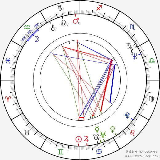 Miles O'Keeffe birth chart, Miles O'Keeffe astro natal horoscope, astrology