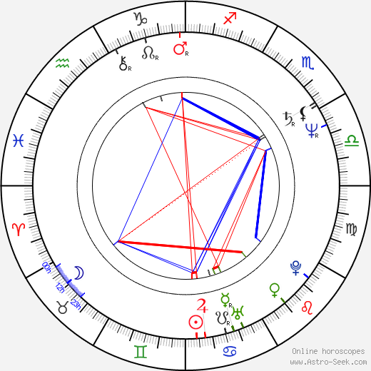 Miroslav Nemec birth chart, Miroslav Nemec astro natal horoscope, astrology
