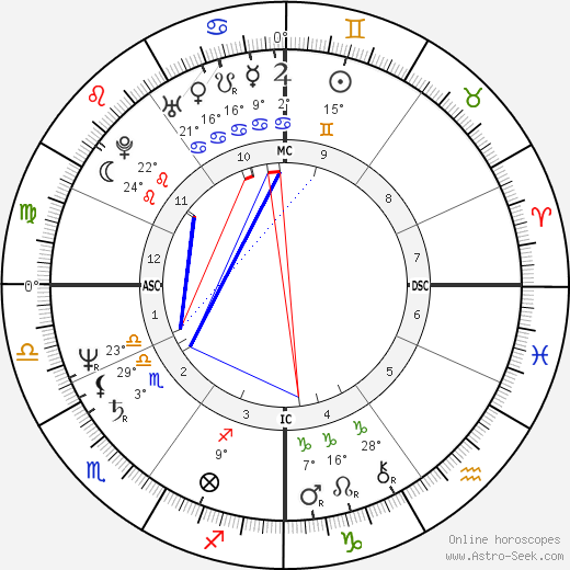 Philippe Berre birth chart, biography, wikipedia 2019, 2020