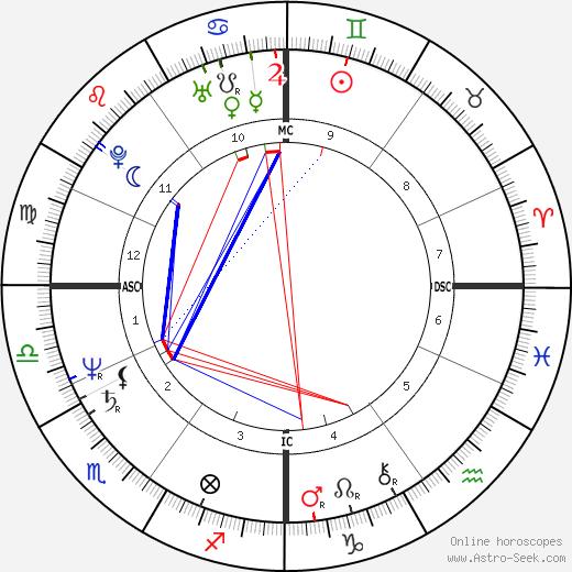 Philippe Berre birth chart, Philippe Berre astro natal horoscope, astrology