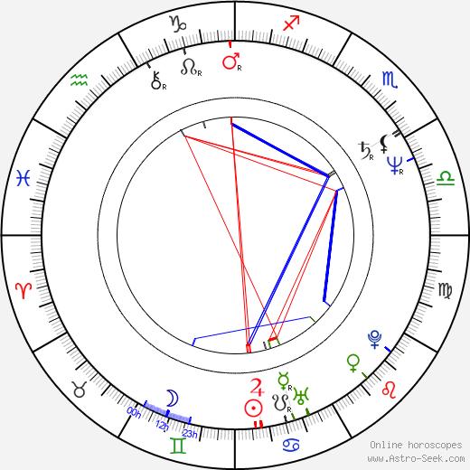 Raffaella De Laurentiis birth chart, Raffaella De Laurentiis astro natal horoscope, astrology