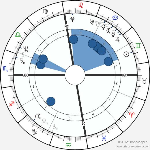 Richard Allen Davis wikipedia, horoscope, astrology, instagram