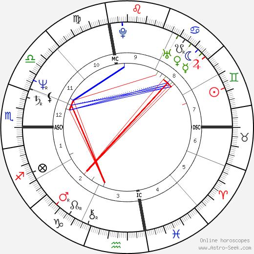 Richard Allen Davis astro natal birth chart, Richard Allen Davis horoscope, astrology