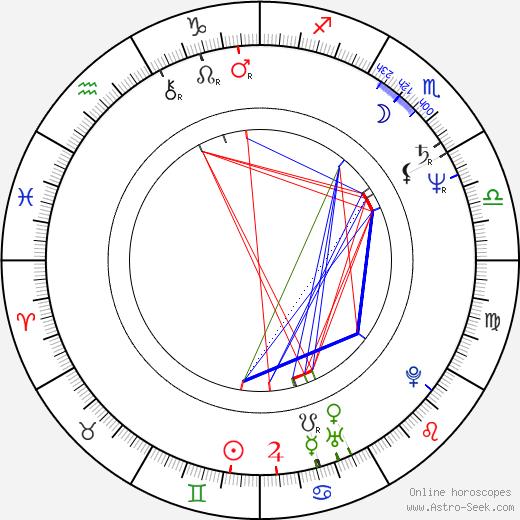 Rita Cadillac birth chart, Rita Cadillac astro natal horoscope, astrology