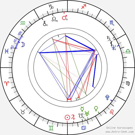 Robert Pastorelli astro natal birth chart, Robert Pastorelli horoscope, astrology