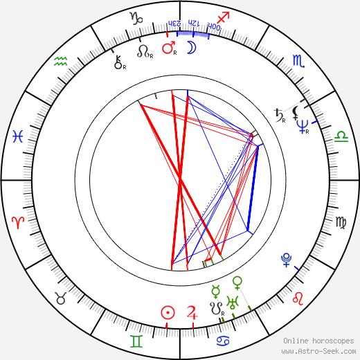 Sergei Kuryokhin tema natale, oroscopo, Sergei Kuryokhin oroscopi gratuiti, astrologia
