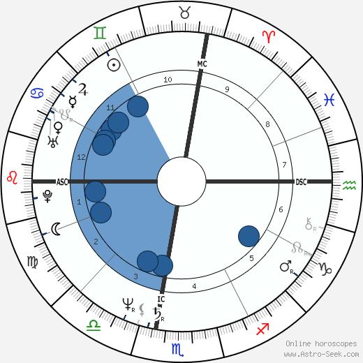 Wayne Bay wikipedia, horoscope, astrology, instagram