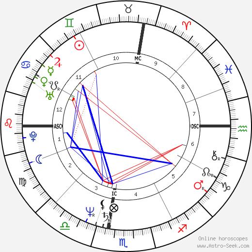 Wayne Bay день рождения гороскоп, Wayne Bay Натальная карта онлайн