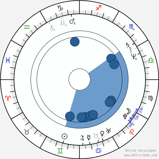 William Armstrong wikipedia, horoscope, astrology, instagram