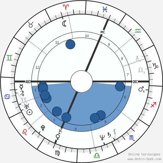 Al Di Meola wikipedia, horoscope, astrology, instagram