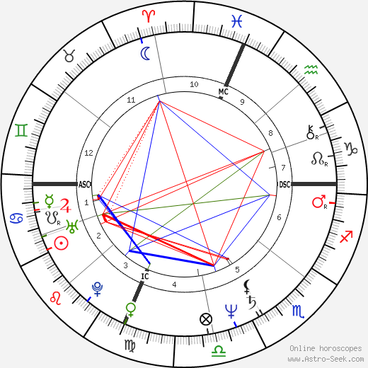 Al Di Meola tema natale, oroscopo, Al Di Meola oroscopi gratuiti, astrologia