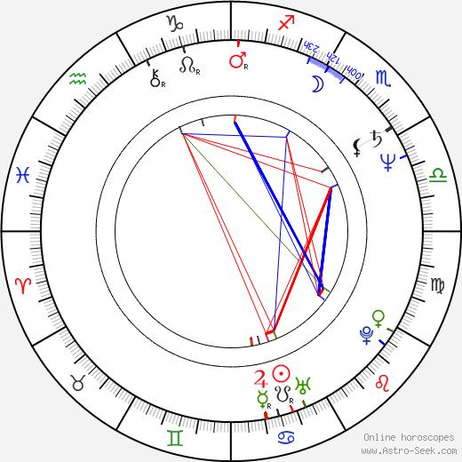 Alejandro Camacho birth chart, Alejandro Camacho astro natal horoscope, astrology