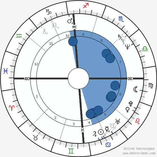 Alfred Portale wikipedia, horoscope, astrology, instagram