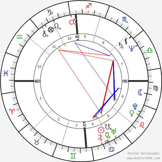 Alfred Portale astro natal birth chart, Alfred Portale horoscope, astrology