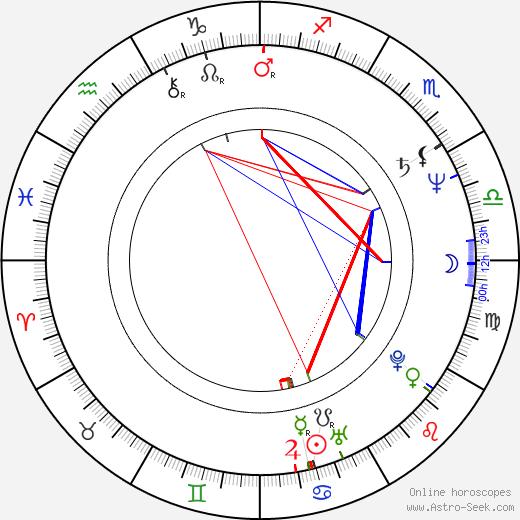 Allyce Beasley birth chart, Allyce Beasley astro natal horoscope, astrology