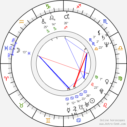 Alvan Adams birth chart, biography, wikipedia 2018, 2019
