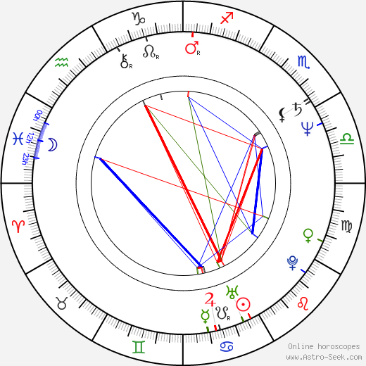 Alvan Adams astro natal birth chart, Alvan Adams horoscope, astrology