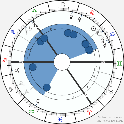 Angela Merkel wikipedia, horoscope, astrology, instagram