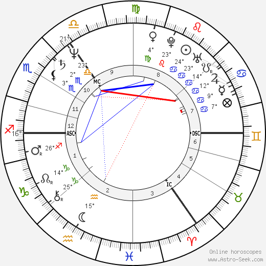 Angela Merkel birth chart, biography, wikipedia 2019, 2020