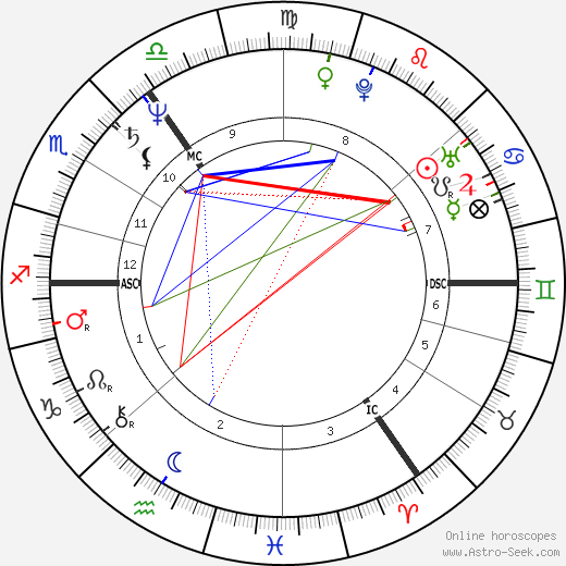 Angela Merkel astro natal birth chart, Angela Merkel horoscope, astrology