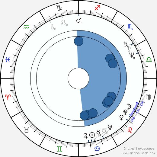 Anne Lambton wikipedia, horoscope, astrology, instagram