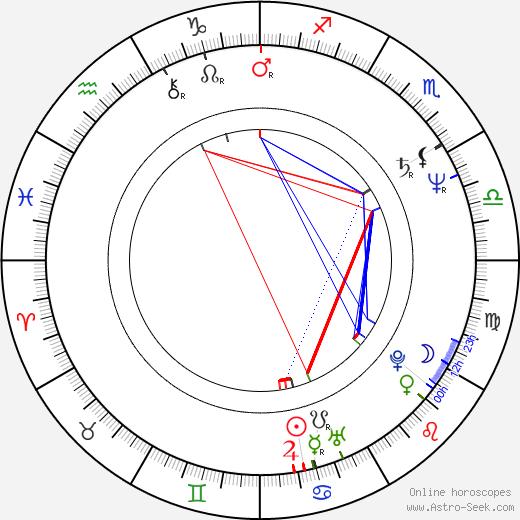 Anne Lambton birth chart, Anne Lambton astro natal horoscope, astrology