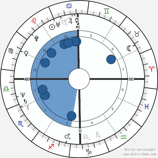 Annie Sprinkle wikipedia, horoscope, astrology, instagram